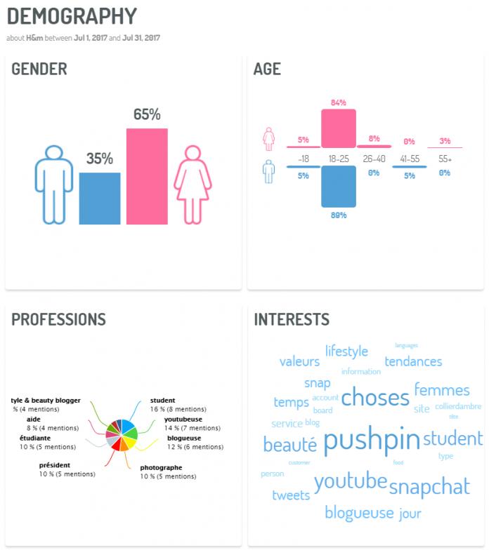 Profile client via Digimind Social