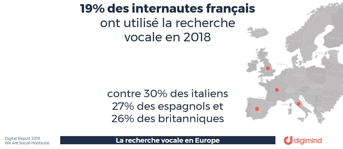 La recherche vocale en France