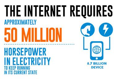 Internet et electricité