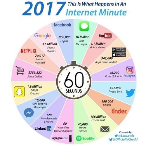 internetminute