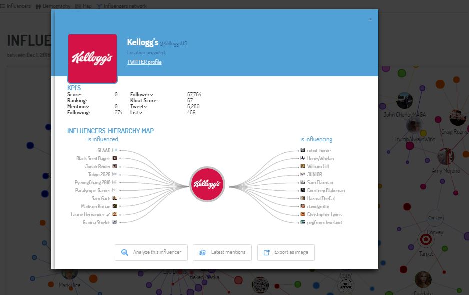 A screenshot of Kellogg's as an influencer, on the left show who Kellogg's is influencing and on the right, who is being influenced by Kelloggs's