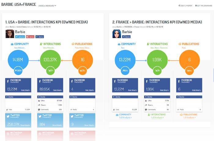 Un dashboard KPI Marchés, pour la phase Engagement, pour les régions USA et France