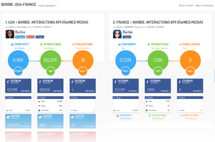 A KPI Markets dashboard, for the Engagement phase - USA and France regions – Owned Media (via Digimind Social)