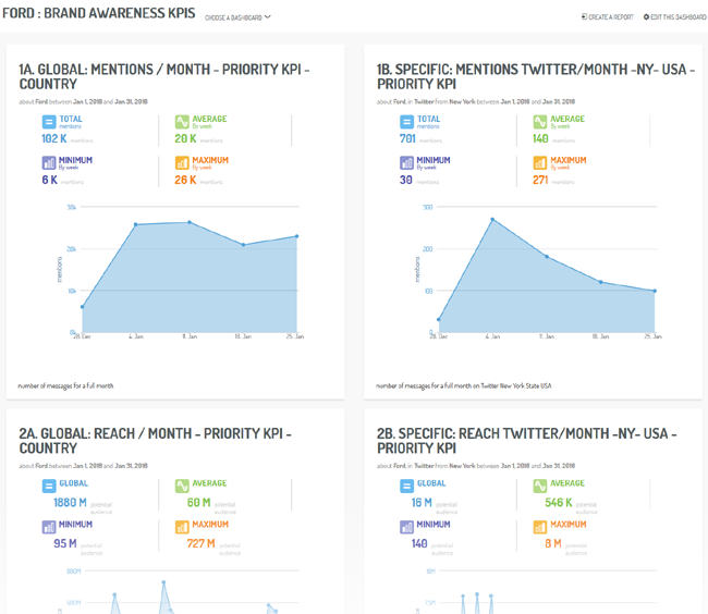 A KPI dashboard for the 'Brand Awareness' phase: global view refined to New York, on Twitter (via Digimind Social)