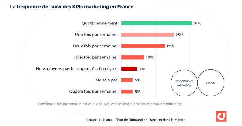 La fréquence de suivi des KPIs marketing. Source : Hubspot - l'Etat de l'Inbound en France et dans le monde
