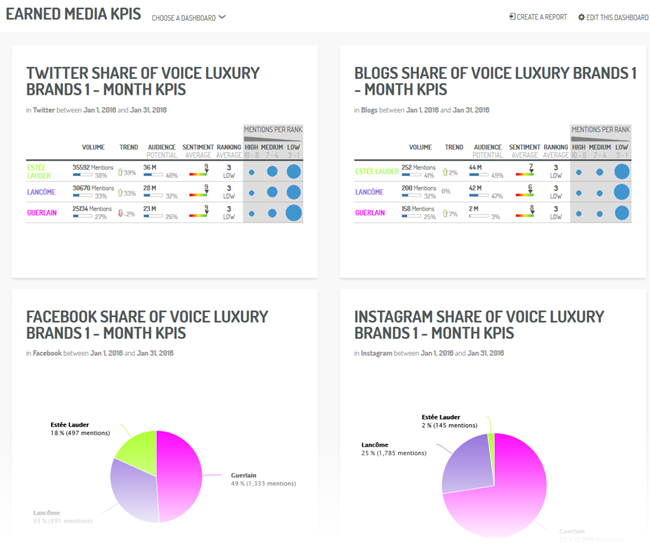 Un dashboard KPI Earned Media organizado por red social y web (via Digimind Social)