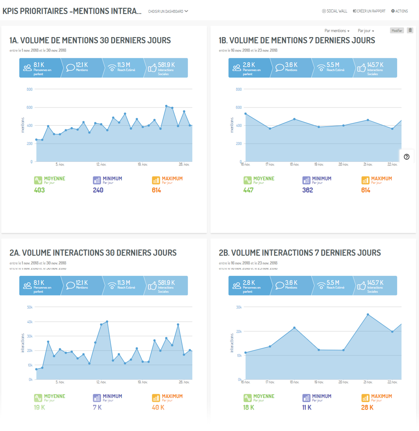 Un dashboard des KPIs prioritaires - Mentions et Interactions