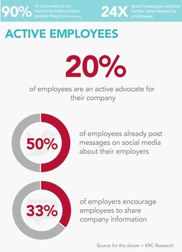 20% des employés sont des ambassadeurs actifs de marque