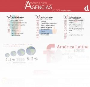 América Latina: las agencias de marketing con mejor performance en las redes sociales infografía