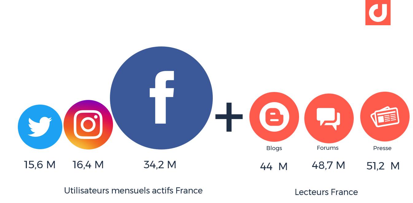 Historique Data Social Media : L'audience des médias et médias sociaux en France en 2018