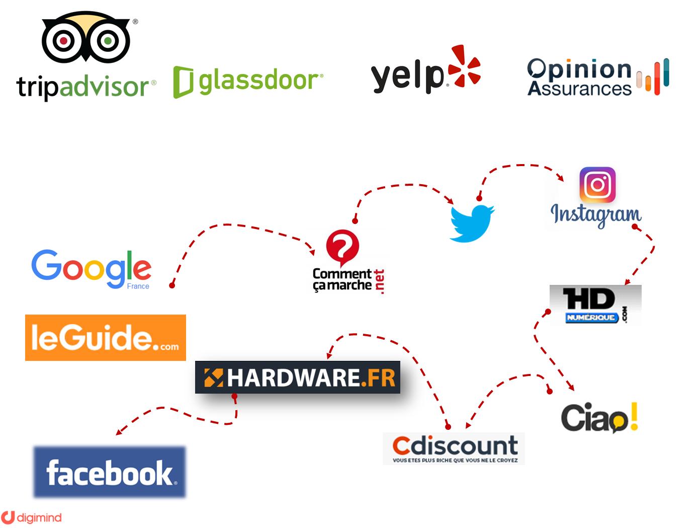 Les sites et espaces de conversation à analyser