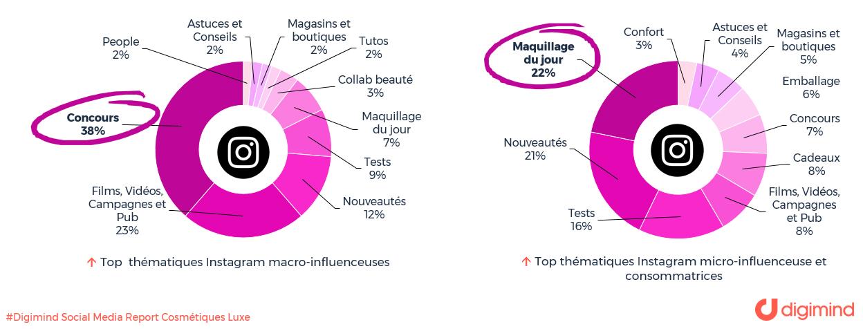 Les Top thématiques Instagram macro-influenceuses vs thématiques micro-influenceuses