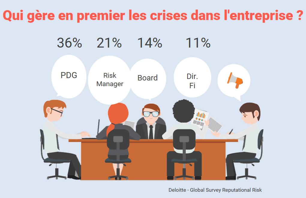 Crise sur les réseaux sociaux : les profils qui gèrent la crise dans l'entreprise