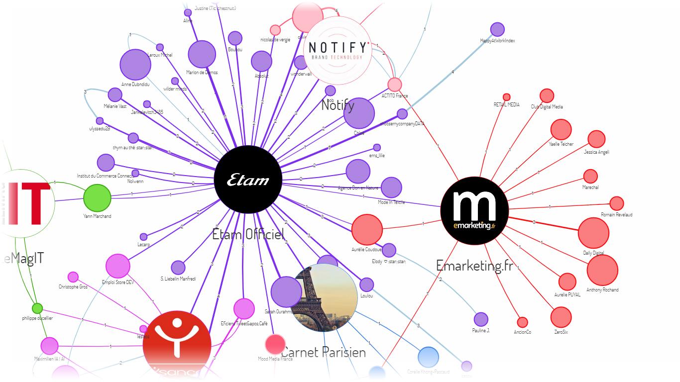 Les relations des influenceurs avec la marque Etam et les médias