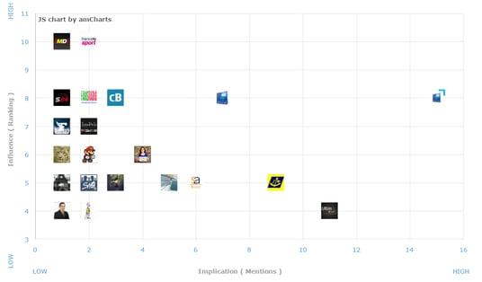 dashboard posicionamiento de los influencers referente a su implicación con una marca del sector bancario