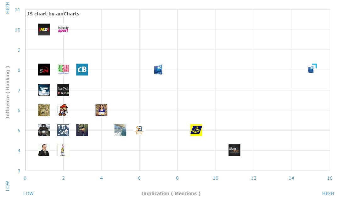 Analyse concurrentielle. Exemple : positionnement des influenceurs par implication pour la marque Banque Populaire