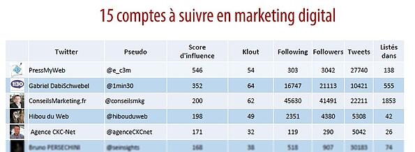 15 comptes à suivre en marketing digital