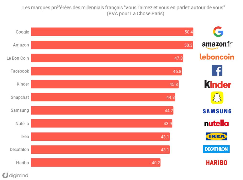 Les marques préférées des millennials en France