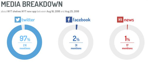 Media Breakdown