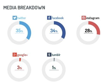 Canal social media donde los brand ambassador son más activos