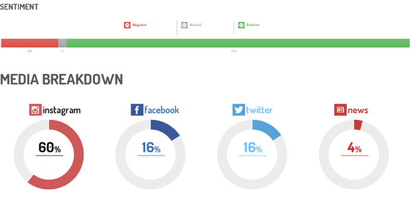 digimind-social-listening-media-breakdown