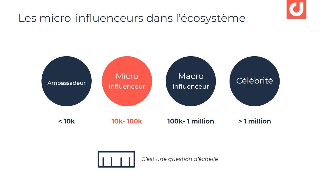 Les micro-influenceurs dans l'écosystème