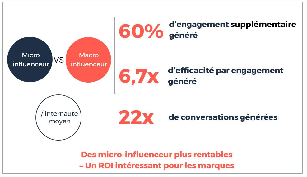 Les campagnes de micro-influenceurs sont 6,7 fois plus efficaces en terme d'engagement que les campagnes avec des influenceurs à plus larges communautés