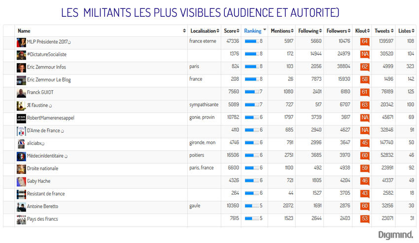 Militants et influenceurs