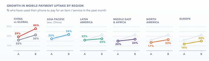mobile-payment-adoption-in-different-regions