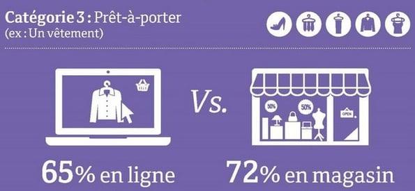 achat en ligne prêt à porter vs en magasin