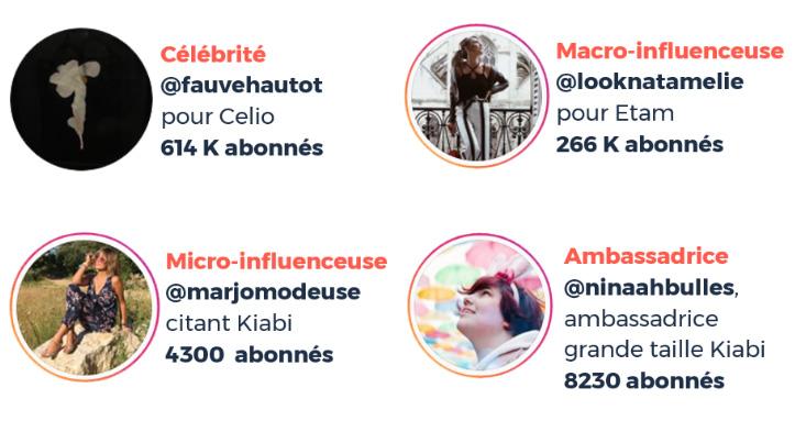 Exemple d'écosystème d'influenceuses dans le secteur Retail Mode sur Instagram