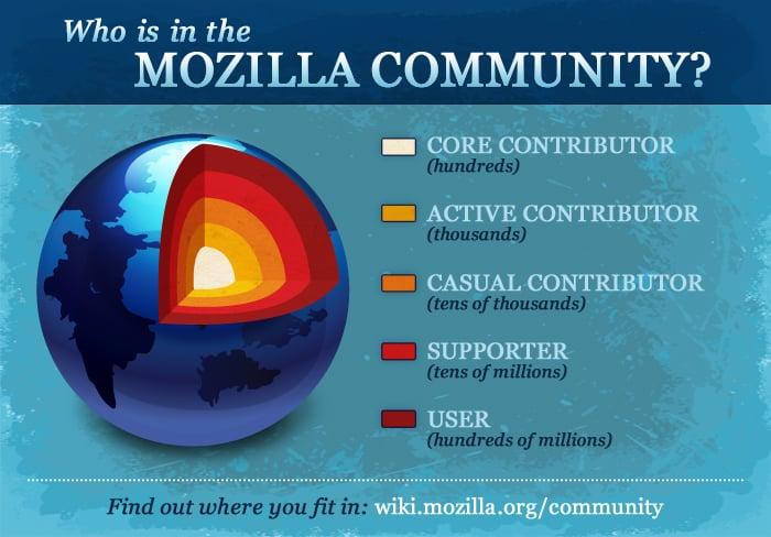 Representación de las esferas de comunidades de Mozilla (navegador de Firefox)