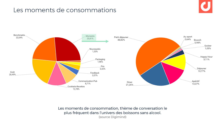 des insights consommateurs fréquents dans l'univers Food