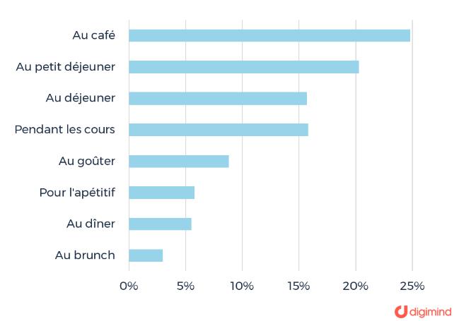 Répartition des moments de consommation pour les marques françaises et internationales en % sur les médias sociaux