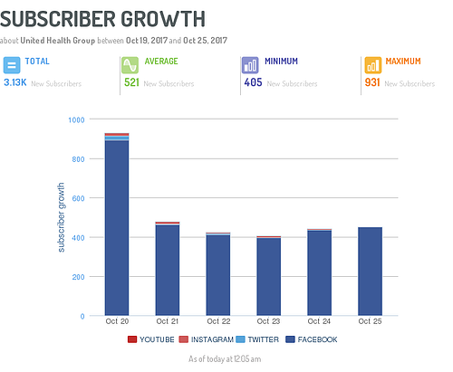 growth-of-subscribers