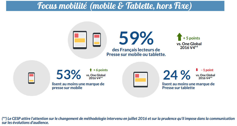 Focus mobilité (mobile et tablette)