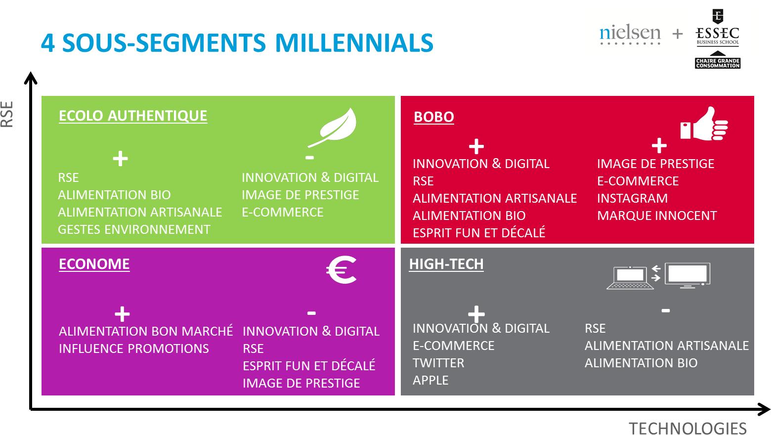 4 sous segments pour mieux analyser les millennials