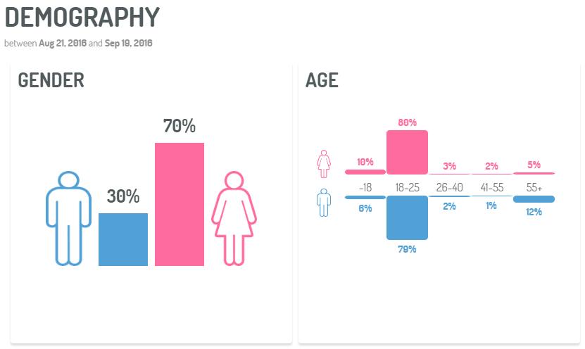 nyfw-demography