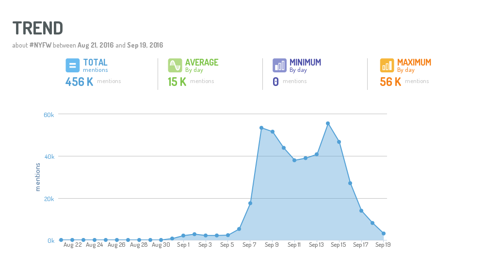 nyfw mentions by day trend