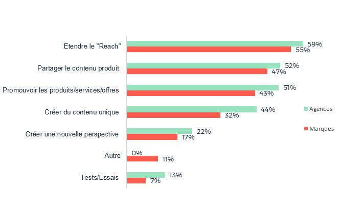 Comment les influenceurs sont-ils utilisés par les marques et les agences ?