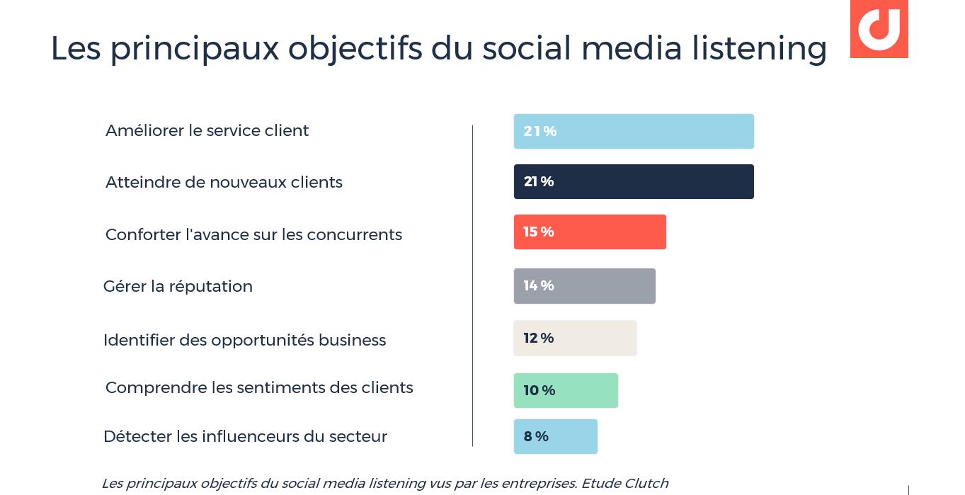 Les principaux objectifs du social media listening vus par les entreprises. Etude Clutch