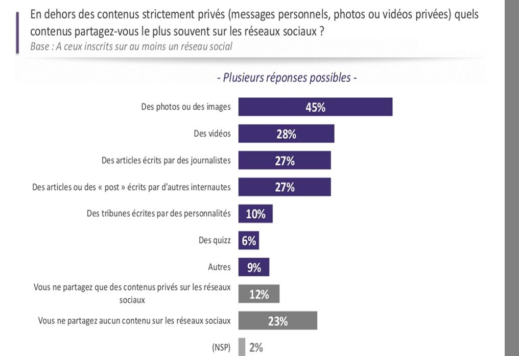 Les contenus les plus partagés sur les réseaux sociaux en France