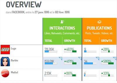Comparación de las interacciones de las cuentas principales de Lego, Mattel y Barbie entre 27 de Enero y 2 de Febrero