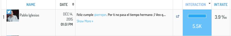Pablo Iglesias Top Publicacion en detalle