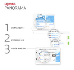 Panorama digital marketer control tower Digimind
