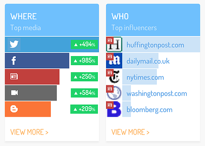 panorama social media united
