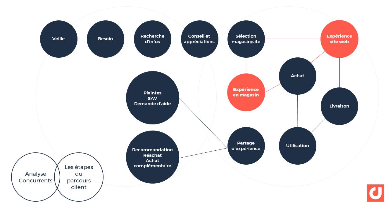 L'Analyse des conversations sociales par les différentes phases du parcours client.
