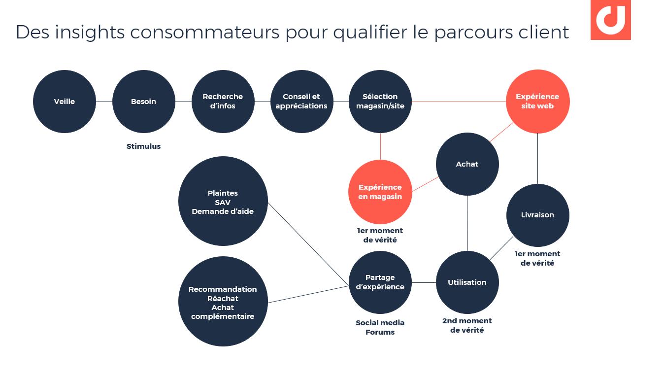 Des insights consommateurs pour qualifier le parcours client