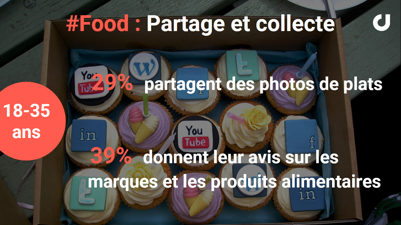 les pratiques de partage des contenus Food sur les médias sociaux
