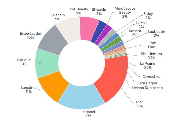 Parts de voix des 19 marques de cosmétique de luxe en français